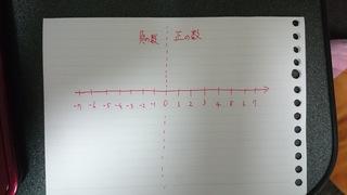 正の数、負の数 数直線を ...