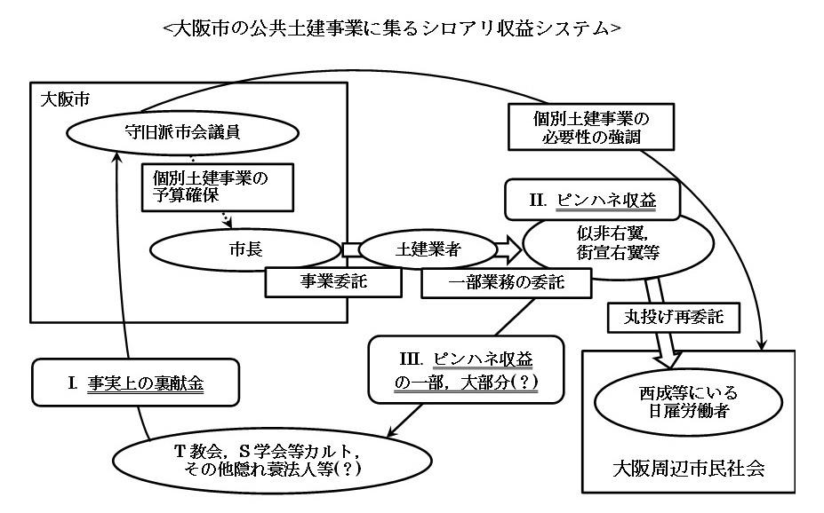 大阪市の公共土建事業に集るシロアリ収益システム.jpg