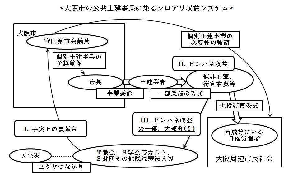 大阪市の公共土建事業に集るシロアリ収益システム2.jpg