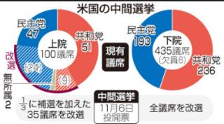 南シナ海・アメリカ・中間選挙.PNG
