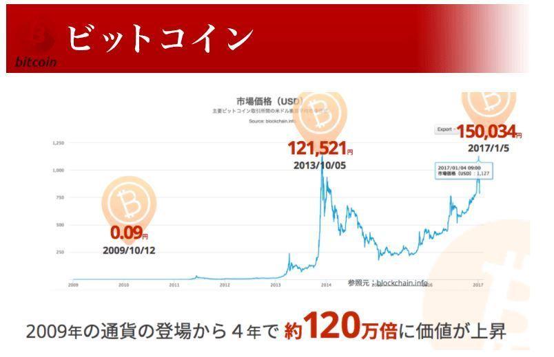 「ビットコインを3年前から買っておけば良かった」という人へ。 | dhwanytechnology.com