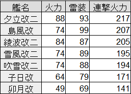 駆逐艦連撃火力.png